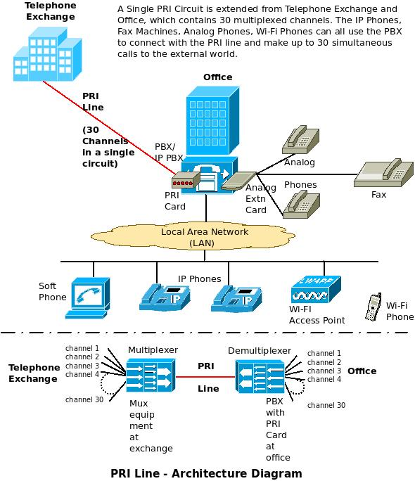 PRI Line Connectivity and Architecture Diagram
