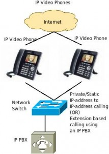 IP Video Phones - connectivity architecture