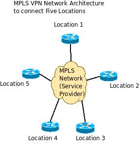 advantages of mpls vpn network over point to point leased lines    mpls network architecture