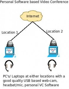 PC based personal video conference system - architecture and block diagram