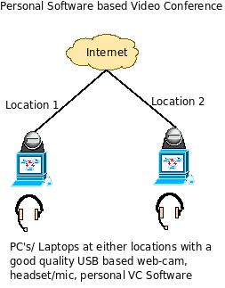 different ways to do a video conference   personal and    pc based personal video conference system   architecture and block diagram