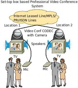 Block diagram and Architecture of Professional Video Conference system
