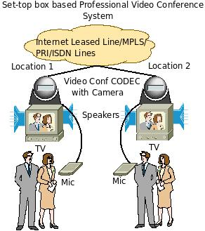 different ways to do a video conference   personal and    block diagram and architecture of professional video conference system
