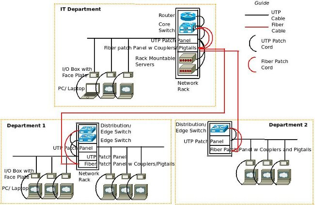 Converged ip network techno dubai Wired home network architecture