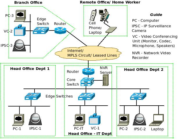 work Convergence on basic cctv system diagram