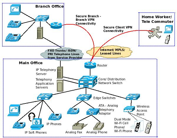 what is a converged ip network com voice over ip architecture diagram