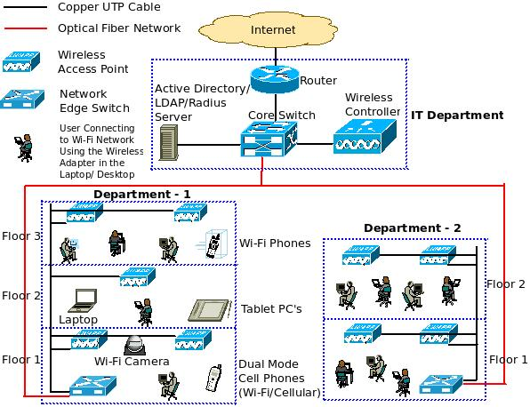 What is a converged ip network Wired home network architecture