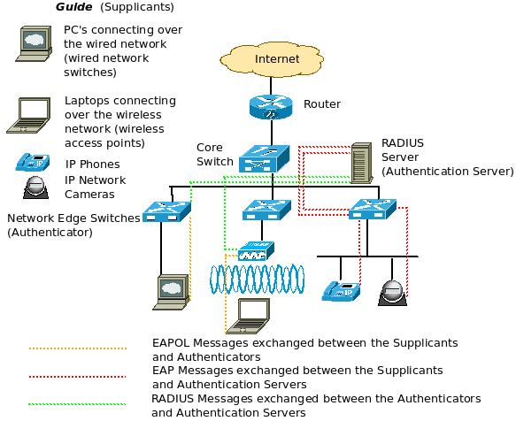 How ieee secures the network edge for Architecture wifi