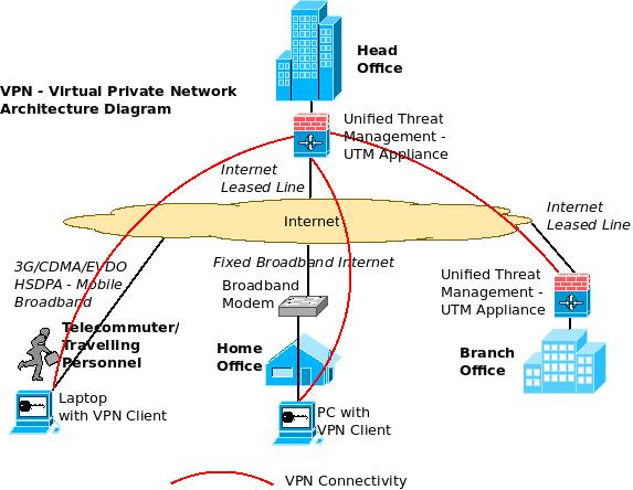 an overview of enterprise vpn virtual private network virtual private network vpn architecture diagram utm unified threat management appliance