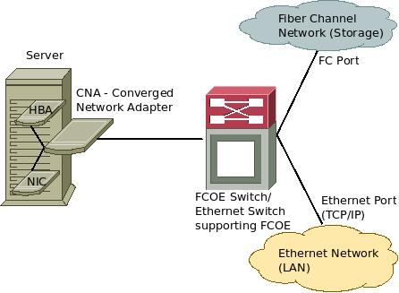 FCOE - Fiber Channel over Ethernet architecture diagram
