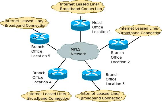 De-centralized Internet Access along with MPLS Connectivity for each branch - Architecture Diagram