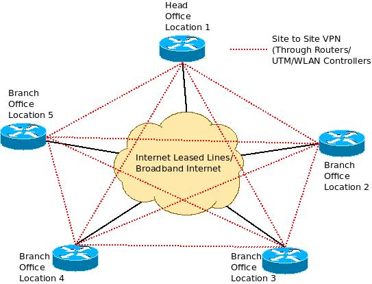 Virtual Private Networks using Internet Leased Lines and Routers/ UTM in all branches - Architecture Diagram