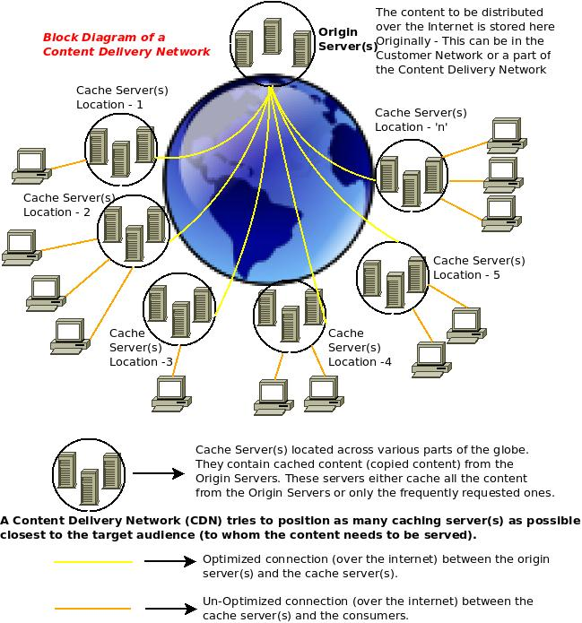 Architecture Diagram - Content Delivery Network (CDN)