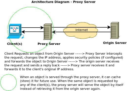 why are proxy servers required in a network    excitingip comproxy server architecture diagram
