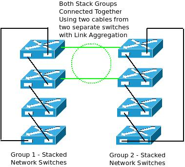 how stacking multiple network switches helps to build a more connecting multiple