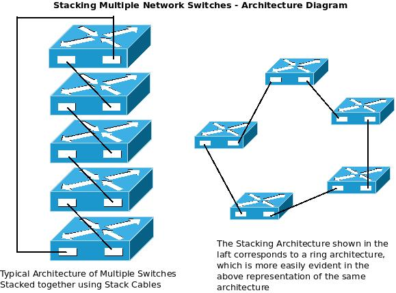 stackingnetworkswitchesdiagram how stacking multiple network switches helps to build a more network switch wiring diagram at n-0.co