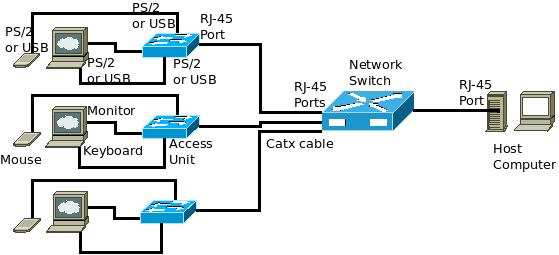 desktop virtualization and sharing through rj 45 through ports