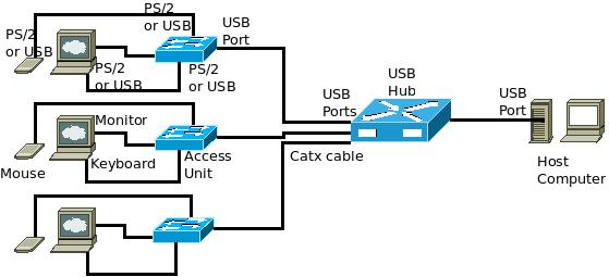 desktop virtualization and sharing using usb ports