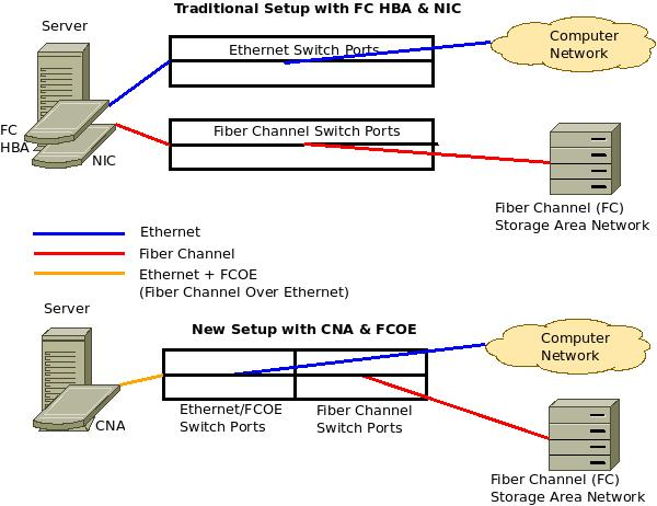 Converged Network Adapter and FCOE - Architecture Diagram