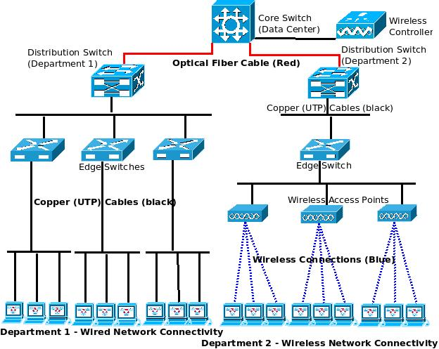 Network wiring diagram Wired home network architecture