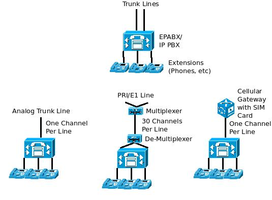 Difference between analog line, PRI/E1/T1 line and GSM/ cellular gateway