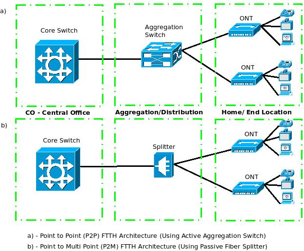What is ftth fiber to the home advantages of p2p vs for Architecture ftth