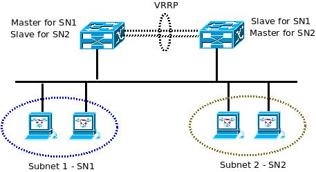 Load Balancing in VRRP - Architecture Diagram