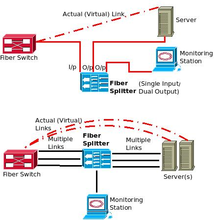 you can use optical taps to monitor fiber cables optical network excitingip