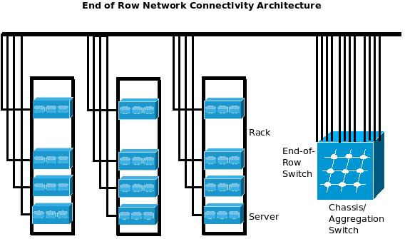 End of Row Data Center Network Connectivity Architecture