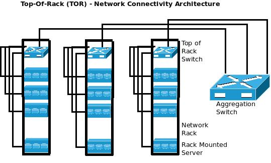 Top of Rack (TOR) Data Center Network Connectivity Architecture