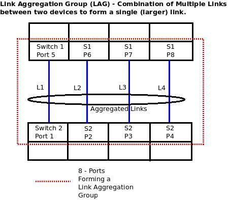 LAG (Link Aggregation Group) & LACP (Link Aggregation Control Protocol) – An Intro