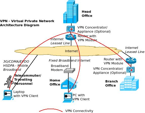an overview of enterprise vpn  u2013 virtual private network