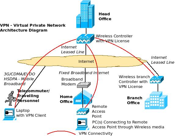 An overview of enterprise vpn virtual private network excitingip vpn architecture diagram using wireless controller and remote access points ccuart Image collections