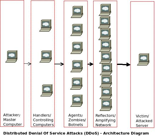 an introduction to ddos distributed denial of service attack