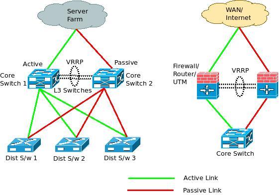 Vrrp virtual router redundancy protocol provides network failover vrrp architecture diagram ccuart Images