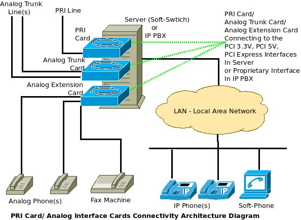 what are pri cards analog interface cards connectivity architecture diagram. Black Bedroom Furniture Sets. Home Design Ideas
